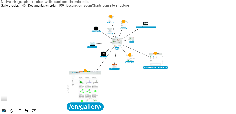 Zoomcharts interactive javascript chart and graph examples network graph nodes with custom thumbnails ccuart Choice Image
